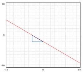 Graph with Undefined Slope