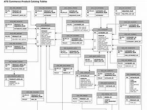 Relational Diagram Access