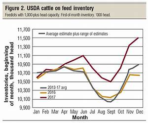 What S Next In The Beef Price Cycle Part 3 Beef Magazine