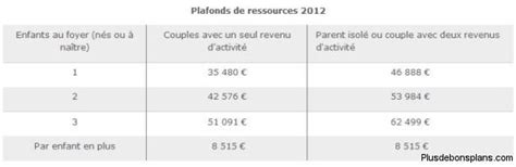 plafond ressources caf 2015 28 images caf allocation
