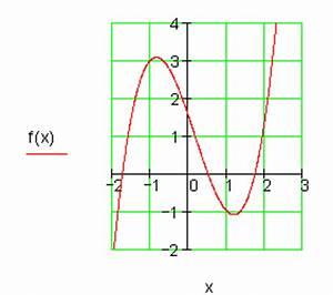 Anhalteweg Berechnen : l sungen achsenschnittpunkte und graphen ganzrationaler funktionen iii ~ Themetempest.com Abrechnung