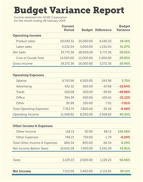 sample income statement modified  budget variance