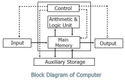 Control Engineering Block Diagram Flow Chart