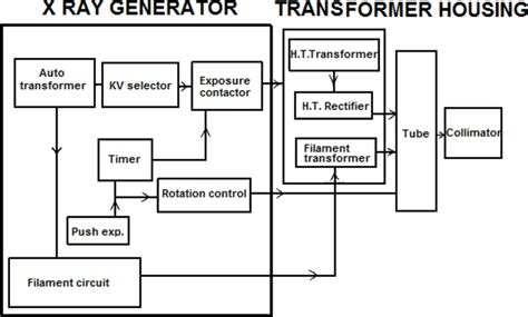 The Components Ray Devices Book Chapter Iopscience
