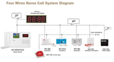 Meeyi Nurse Call Light Systems Nurse Call System Hospital