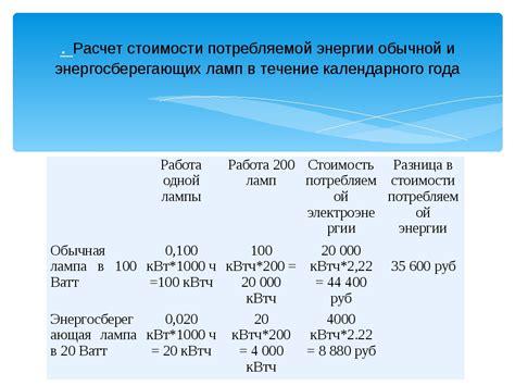 Примерная потребляемая мощность бытовых приборов Хлебопечка.ру