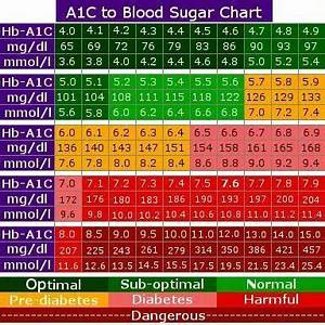 Fasting Glucose Levels Chart Pin On Dr B