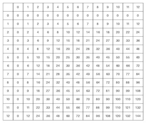 www multiplication table brokeasshomecom