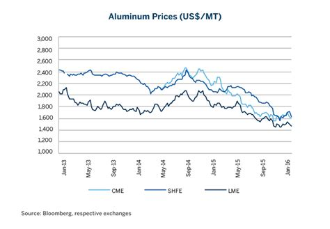 aluminum  search   asian trading hub cme group
