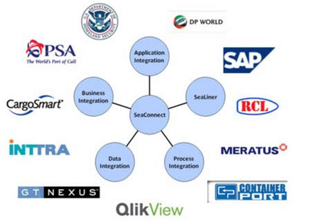 electronic data interchange edi electronic data