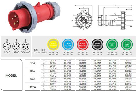 ip67 three phase 380v 32 63 industrial and