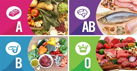 ab cuisine blood diet diet based on blood type o a b ab
