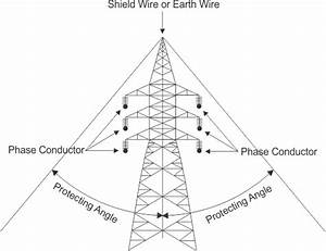 insulation coordination in power system electrical4u With shield wire scheme