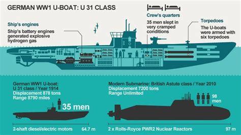 German U Boat Layout by News Lost Ww1 German U Boat Wreck Found Norfolk