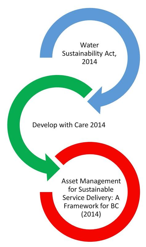 watershed sustainability asset management