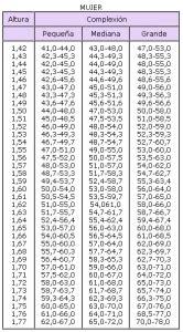 tabla de peso ideal  mujeres  hombres segun su