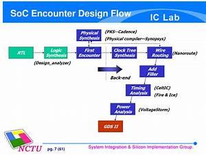Asic Desgin Flow Chart