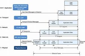 Ip Packet Diagram : sample ip packet structure download scientific diagram ~ A.2002-acura-tl-radio.info Haus und Dekorationen