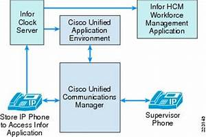Cisco Unified Communications Store Workforce Connection ...
