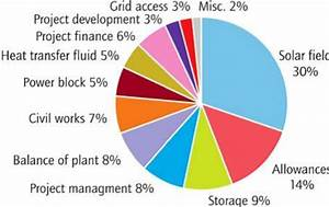 Investment Cost Breakdown For A 50mw Parabolic Trough Csp Plant With 7