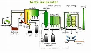 Moving Grate Incineration  Preferred Wte Technology