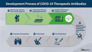 Celltrion Accelerates Development Of Covid