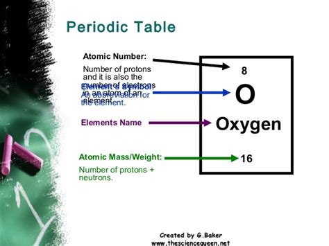 Number Of Protons In Oxygen by Elements And Atoms