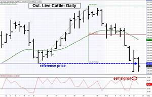 Using Old Lows And Highs As Reference Prices For Futures