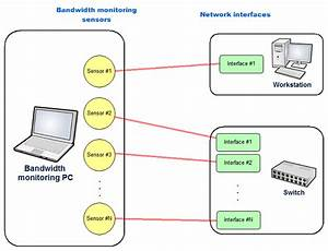Network Bandwidth Monitor Functionality Description