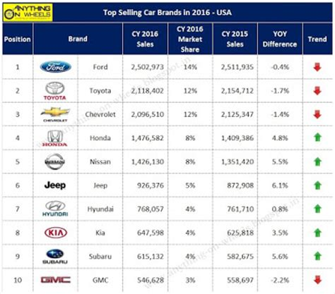 Anything On Wheels Top Selling Car Brands In 2016 Usa