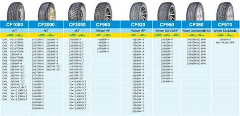China Suppliers Comforser Car Tires Pcr Tyre 175/65 R14