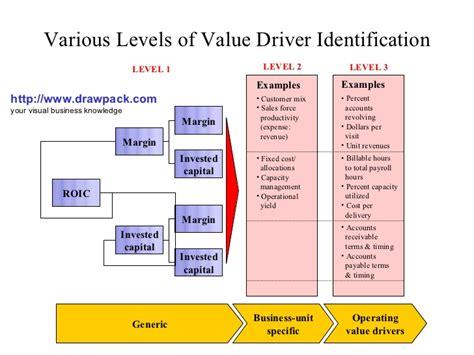 driver tree template driver diagram template check sheet elsavadorla