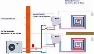 Pompe A Chaleur Chauffage Au Sol : installer une pompe chaleur les sch mas types par ~ Premium-room.com Idées de Décoration