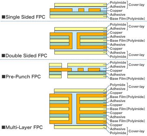 Products Flexible Printed Circuit Board Toshiba Hokuto