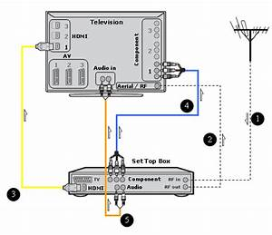 sony high definition connectivity diagrams With cable network digital satellite tv with a standard coaxial cablerv wiring diagram