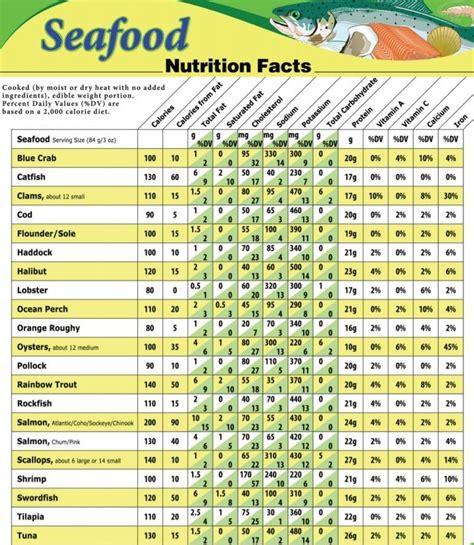 fish flavor  texture chart