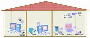 Home Networking Guide  Wireless Lan  Wi-fi