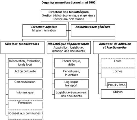 modèle fiche de poste fonction publique territoriale modele fiche de poste dans la fonction publique