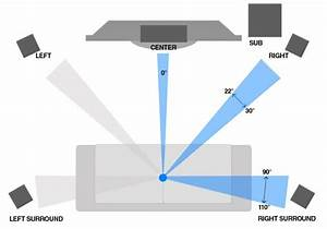 Home Theater Calibration Guide  Manual Speaker Setup