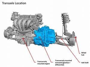 Ford Powershift Dual-clutch Transmission  Dct