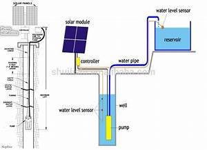 Dc Deep Bore Well Solar Water Submersible Pump Solar