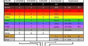Color Code Guide
