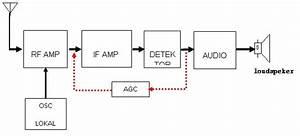 Ilmugratisan  Menjelaskan Prinsip Kerja Radio Penerima Am