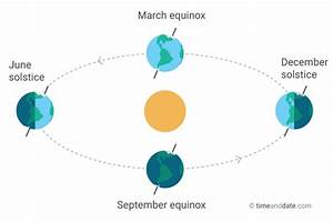 Weather  What Is The Spring Equinox
