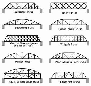 spaghetti bridges activity teachengineering With truss bridge design