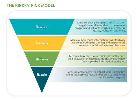 kirkpatrick model  measuring modern mentoring chronus