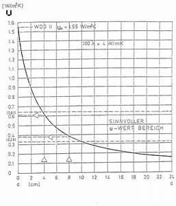 U Wert Wand Berechnen : wie hoch ist die energieeinsparung durch eine nachtr gliche w rmed mmung ~ Themetempest.com Abrechnung