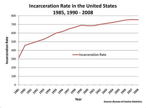 Fileincarceration Rate In The United States 1985,1990