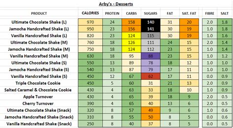 arbys nutrition information  calories full menu