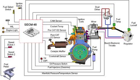 diagnostics port diagnostics blog ccm